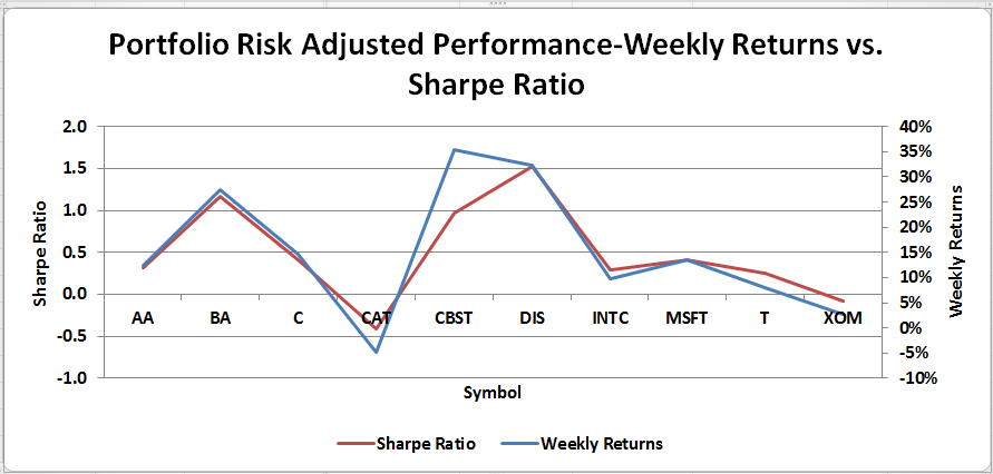 risk-adjusted-investment-performance-measures