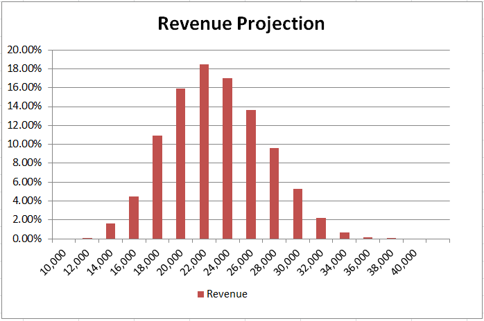 simple-revenue-model-simulation